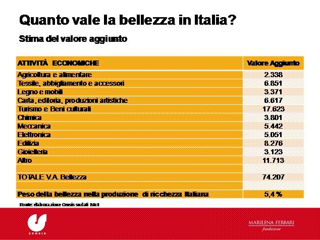 Quanto vale la bellezza in Italia?