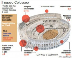 Colosseo rinasce nella sua antica veste. Conclusa la prima fase del restauro sponsorizzato da Tod's, gli esterni risplendono sotto il sole di luglio. Le parti del Colosseo interessate dal restauro in atto e la ricostruzione dell'arena (111mm x 90mm)